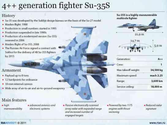 TNI MENOLAK BELI F-16 VIPER.AMERIKA KESAL DI KALAHKAN SUKHOI RUSIA3