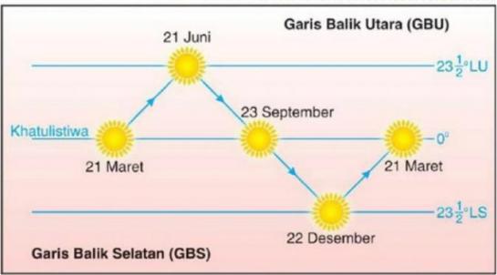 5 Fakta Menarik Soal Fenomena Equinox, Bahaya2