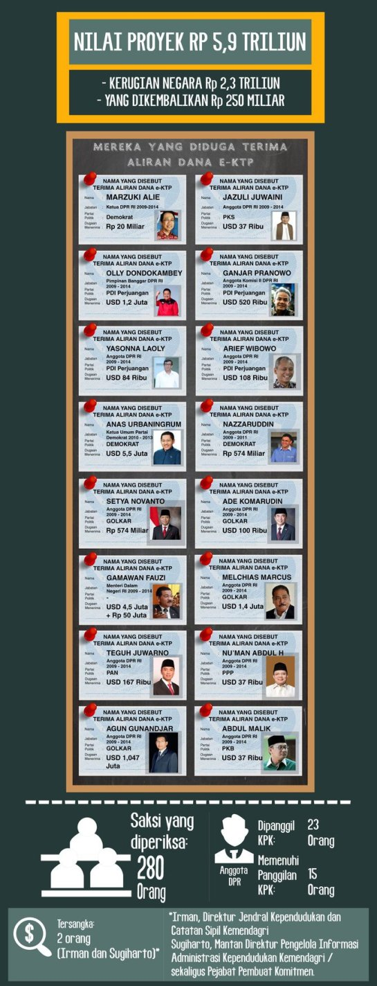 infografis-para-anggota-dpr-diduga-kecipratan-megaproyek-e-ktp2